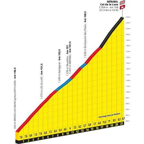 Perfil Col de la Loze - Tour de Francia 2020 - Etapa 17n