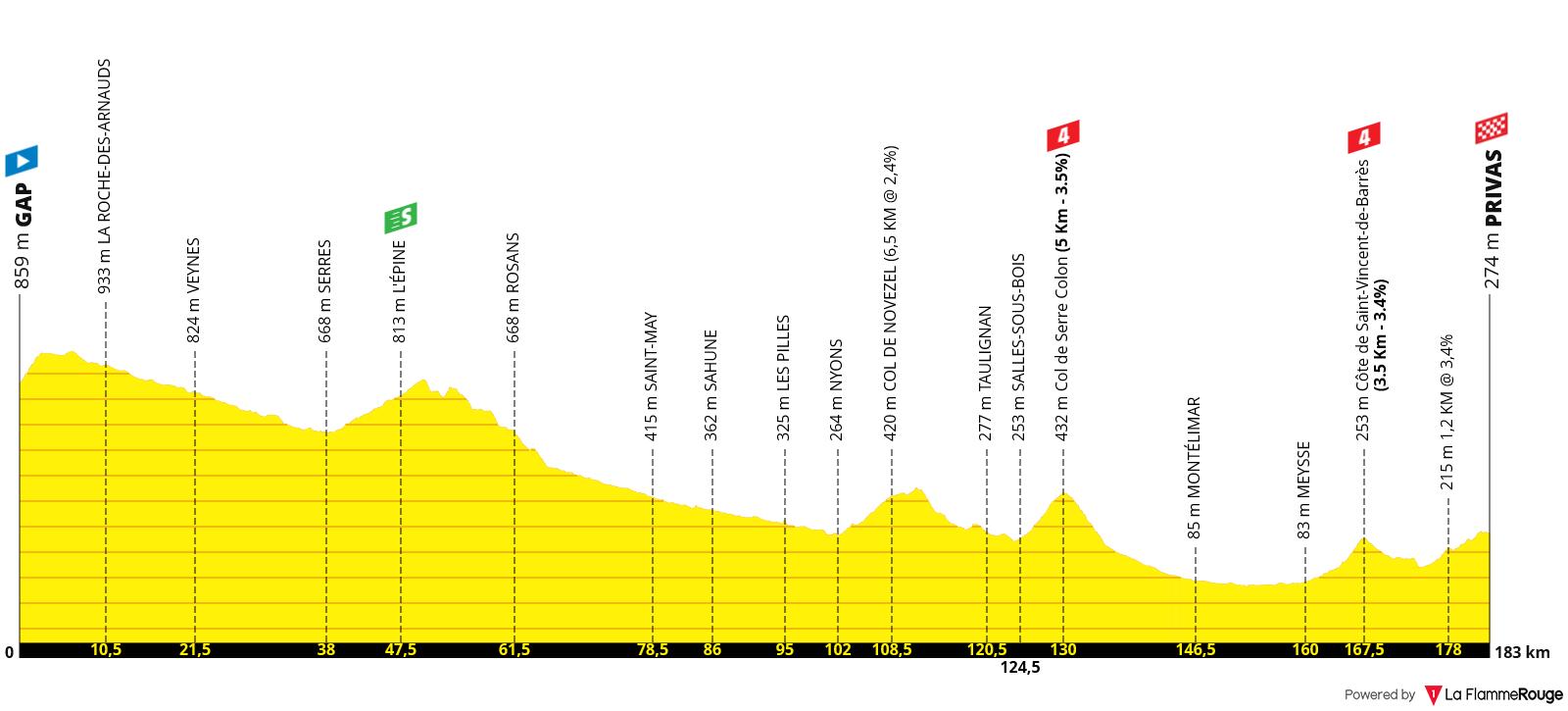 Perfil Etapa 05 - Tour de Francia 2020 - Gap Privas (183km)