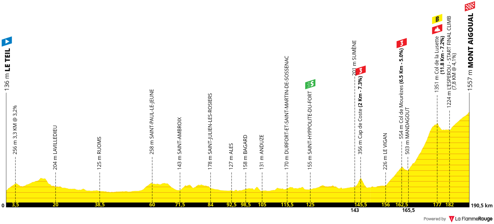 Perfil Etapa 06 - Tour de Francia 2020 - Le Teil > Mont Aigoual - 191km