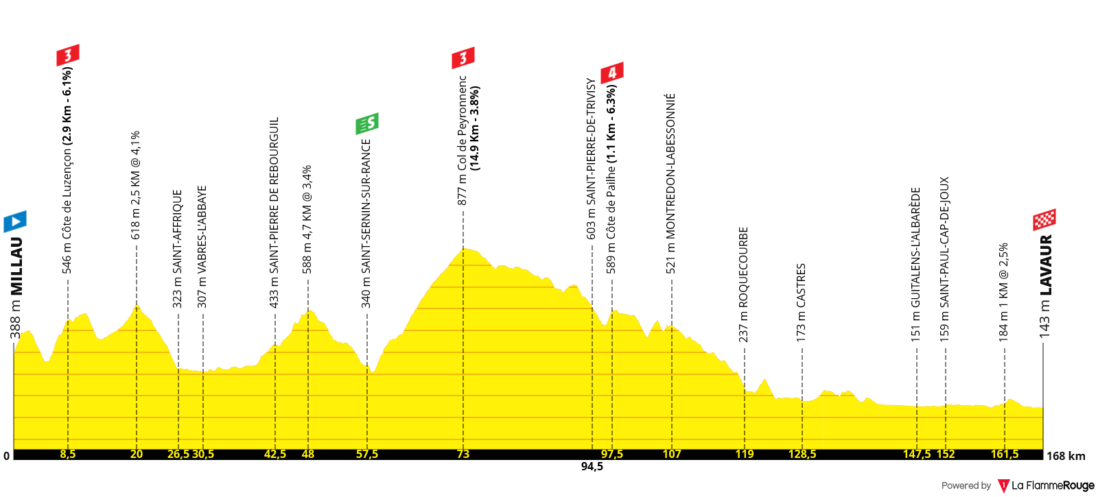 Perfil Etapa 07 - Tour de Francia 2020 - Millau > Lavaur - 168km