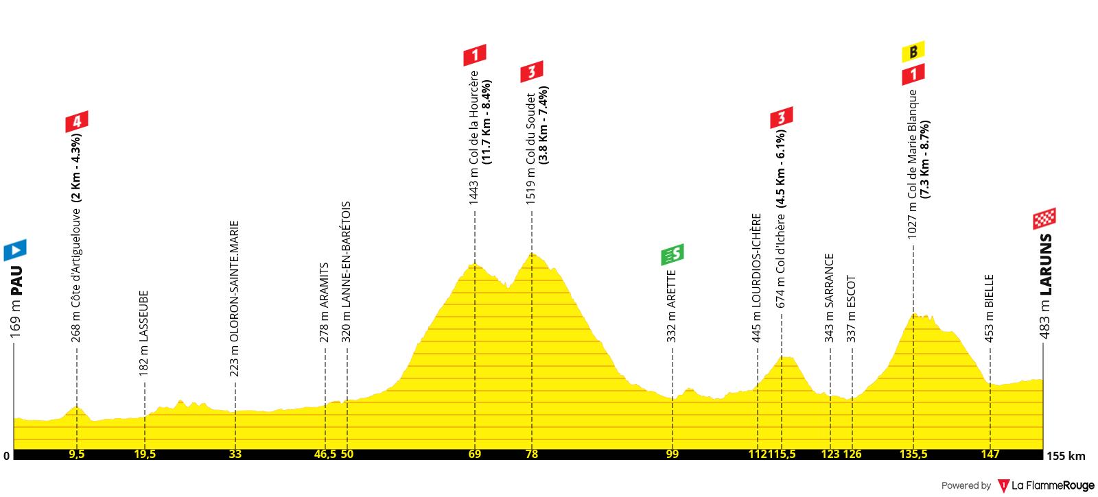 Perfil Etapa 09 - Tour de Francia 2020 - Pau Laruns 154km