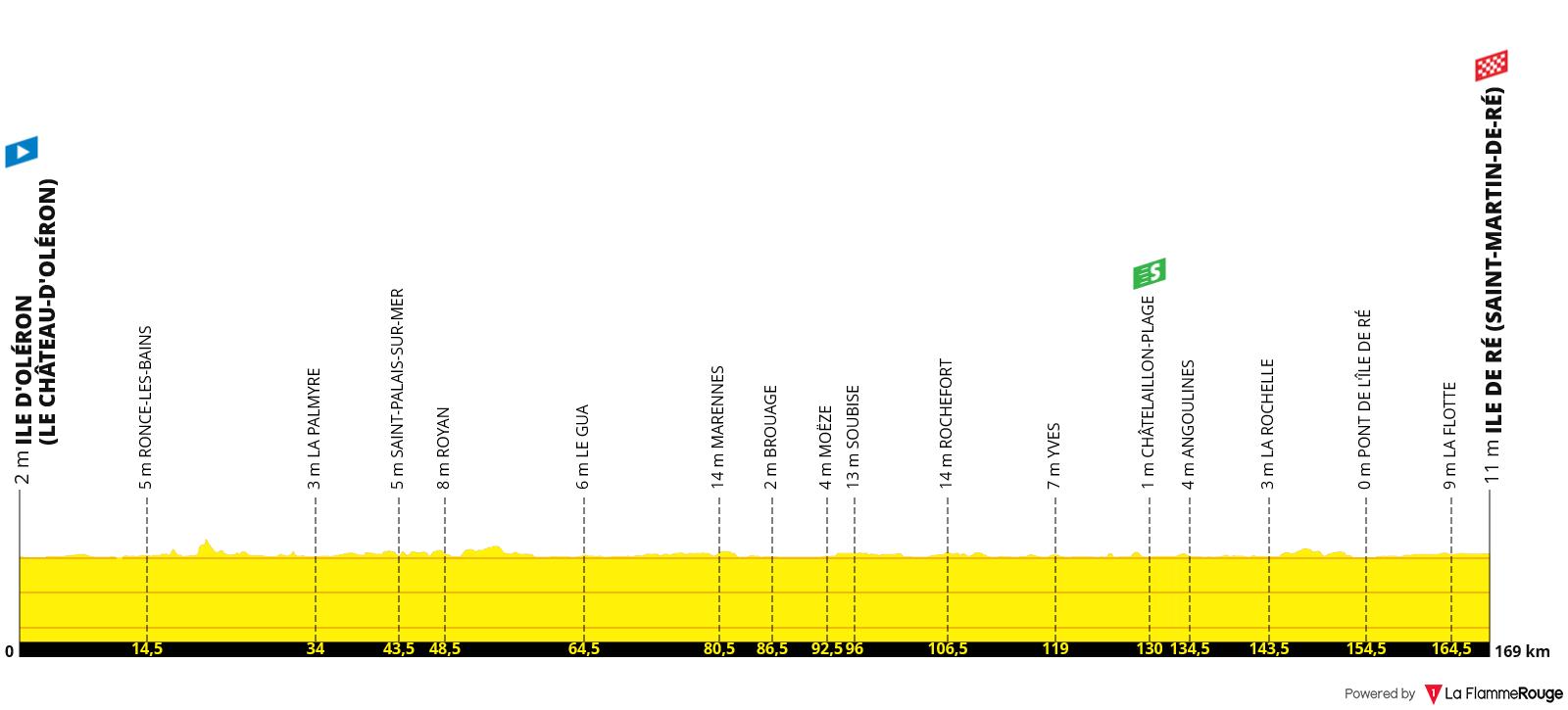 Perfil Etapa 10 - Tour de Francia 2020 - Île de Ré Saint-Martin-de-Ré 170km