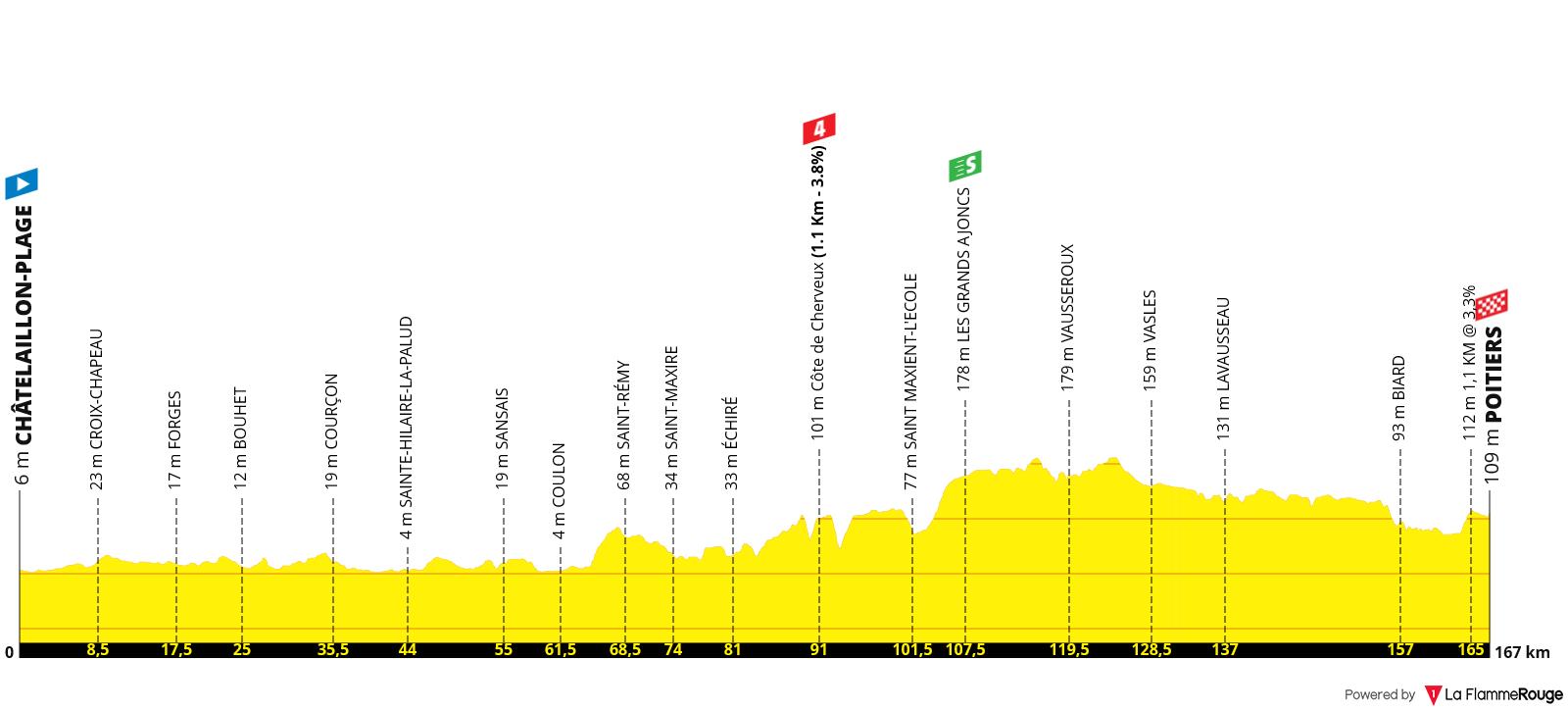 Perfil Etapa 11 - Tour de Francia 2020 - Châtelaillon-Plage Poitiers 167km