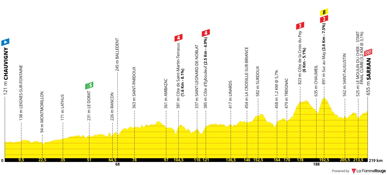 Perfil Etapa 12 - Tour de Francia 2020 - Chauvigny Sarran Corrèze 218km