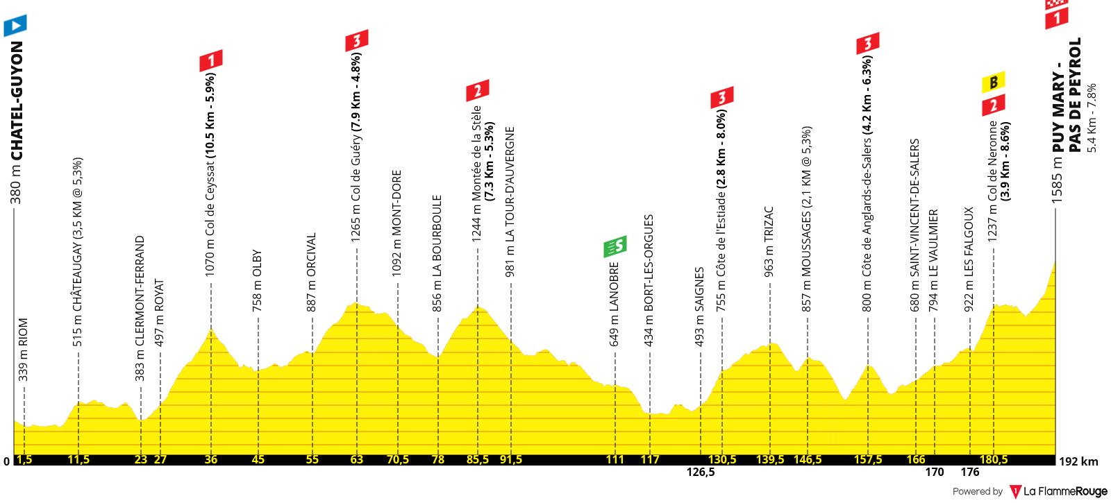 Perfil Etapa 13 - Tour de Francia 2020 - Châtel-Guyon Puy Mary Cantal 191km