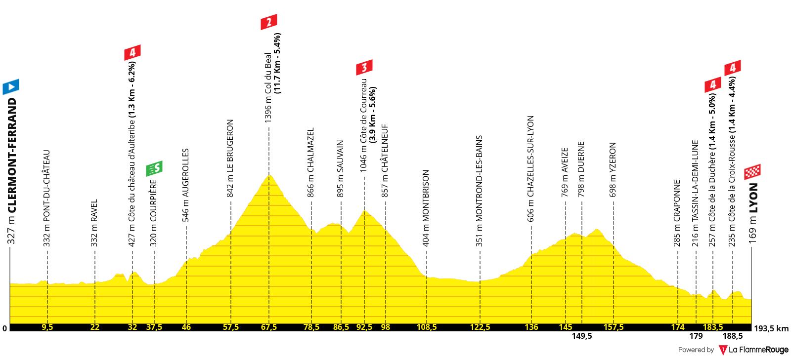 Perfil Etapa 14 - Tour de Francia 2020 - Clermont-Ferrand Lyon 197km