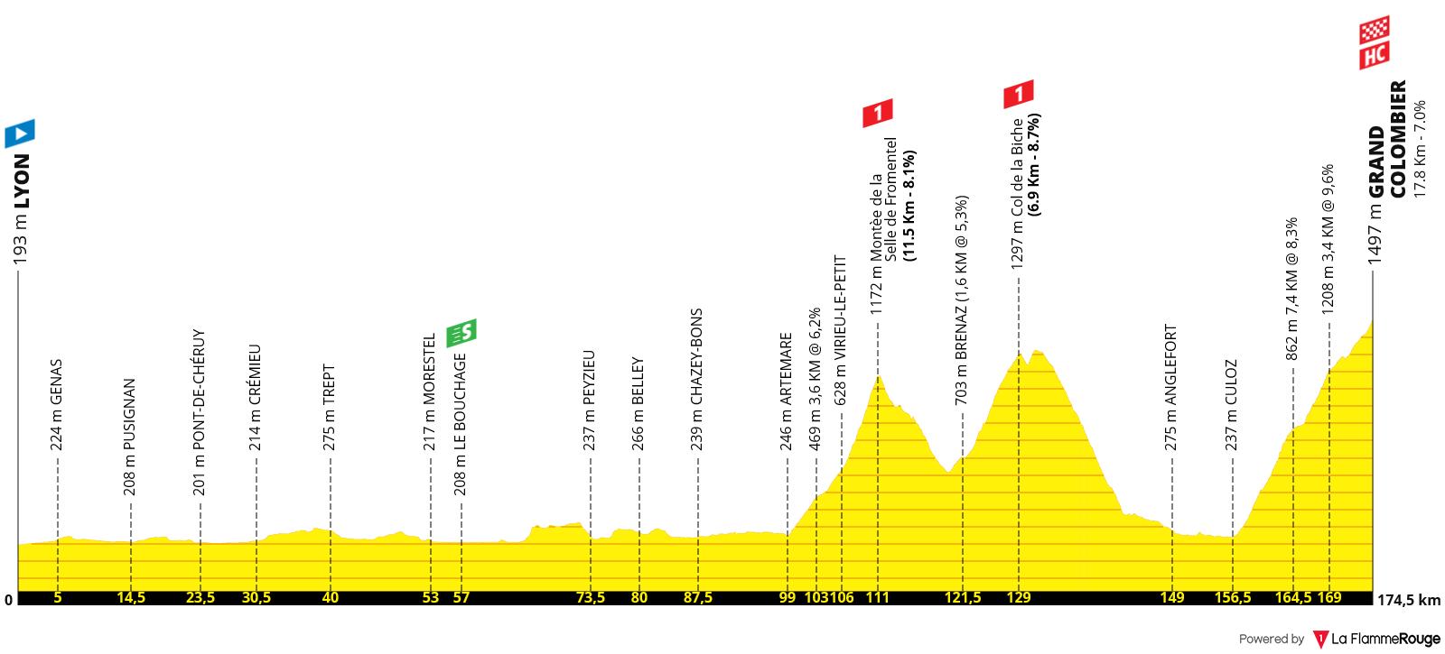 Perfil Etapa 15 - Tour de Francia 2020 - Lyon Grand Colombier 175km
