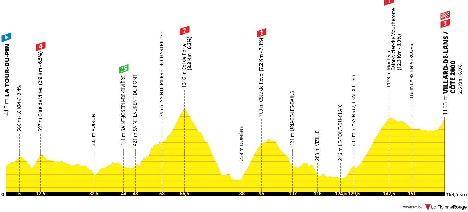 Perfil Etapa 16 - Tour de Francia 2020 - La Tour-du-Pin > Villard-de-Lans 164km