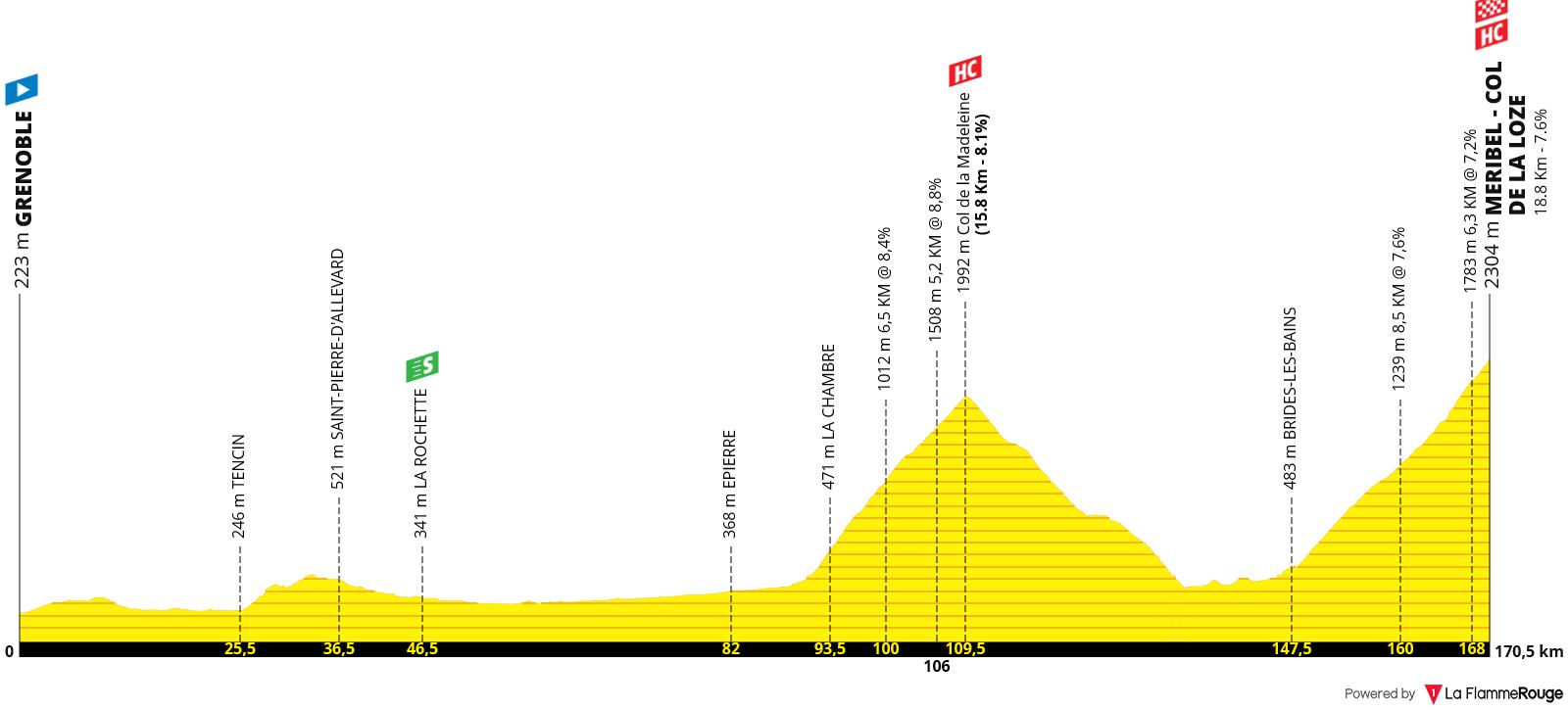 Perfil Etapa 18 - Tour de Francia 2020 - Méribel > La Roche-sur-Foron