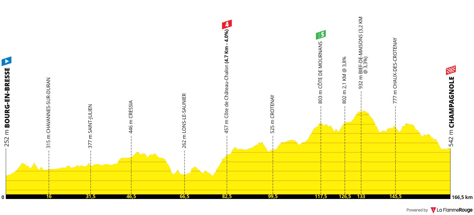 Perfil Etapa 19 - Tour de Francia 2020 - Bourg-en-Bresse > Champagnole