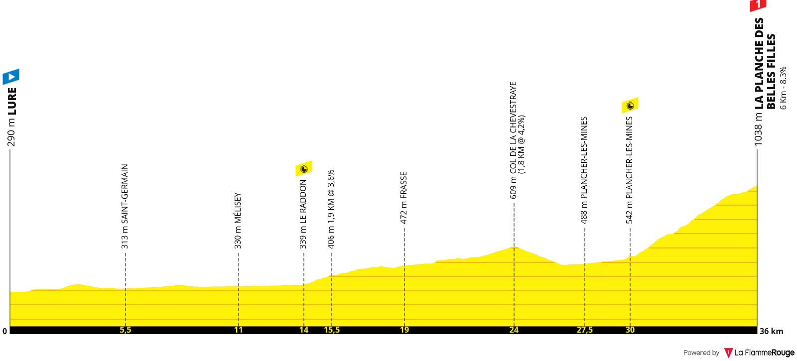 Perfil Etapa 20 - Tour de Francia 2020 - Contrareloj CRI | Lure > La Planche des Belles Filles