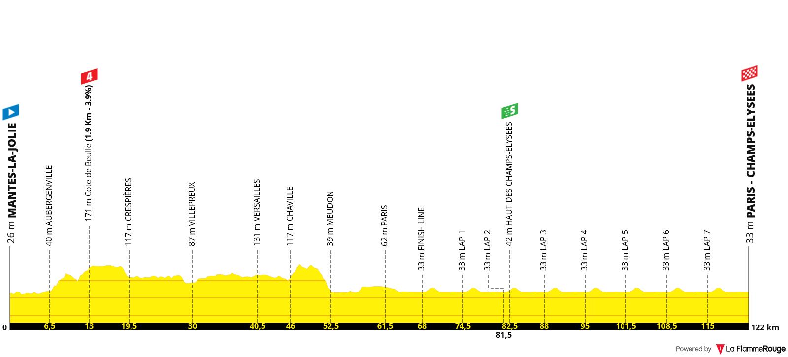 Perfil Etapa 21 - Tour de Francia 2020 - Mantes-la-Jolie Paris Champs-Élysées