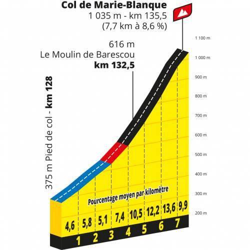 Perfil Marie Blanque - Tour de Francia 2020 - Etapa 09