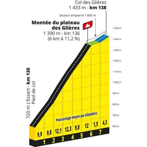 Perfil Montee du plateau des Glieres - Tour de Francia 2020 - Etapa 18