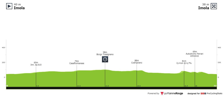 perfil contrarreloj campeonato mundo ciclismo 2020