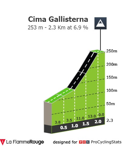 perfil cota campeonato mundo ciclismo 2020
