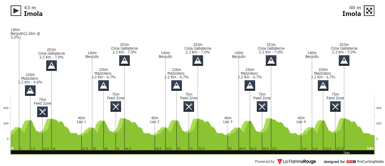 recorrido perfil mundial ciclismo femenino en ruta 2020