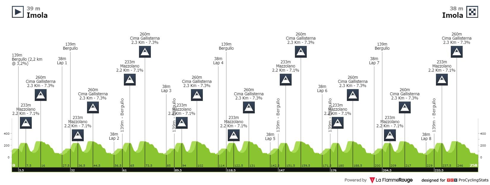 recorrido perfil mundial ciclismo masculino en ruta 2020