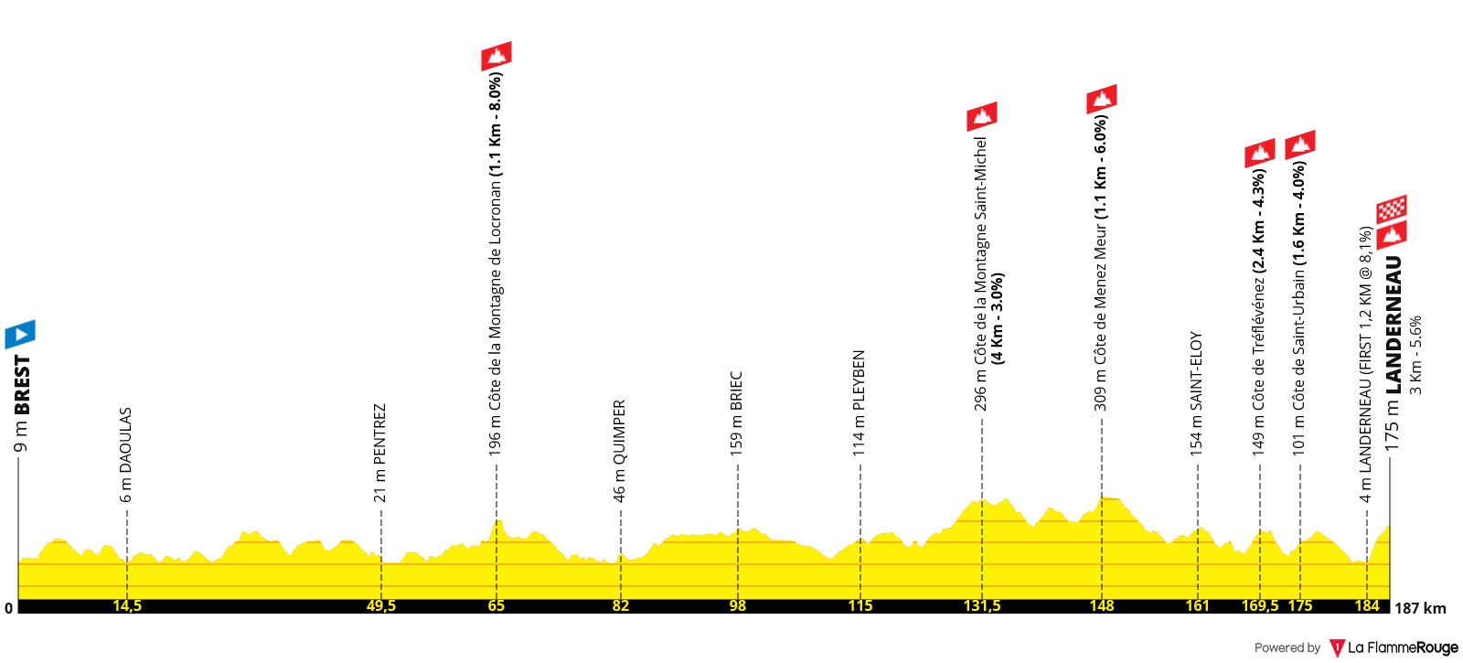 Etapa 01 - Tour de Francia 2021