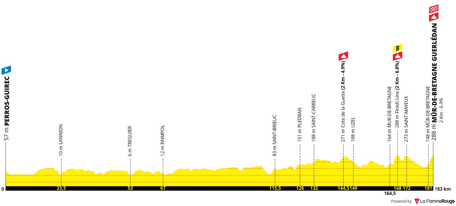 Etapa 02 - Tour de Francia 2021