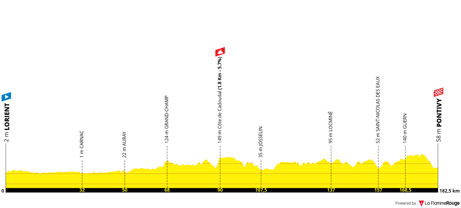 Etapa 03 - Tour de Francia 2021