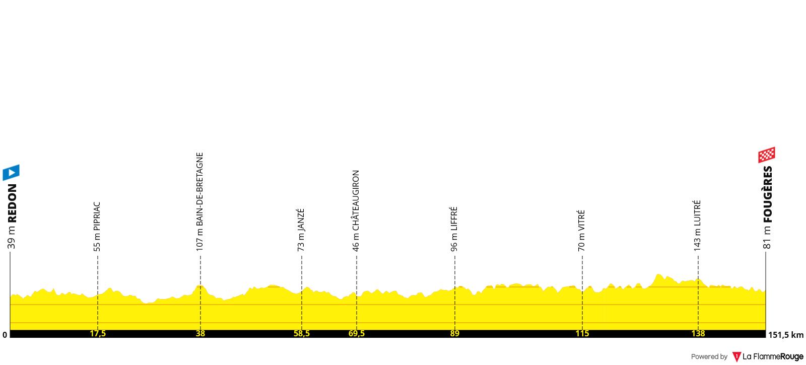 Etapa 04 - Tour de Francia 2021