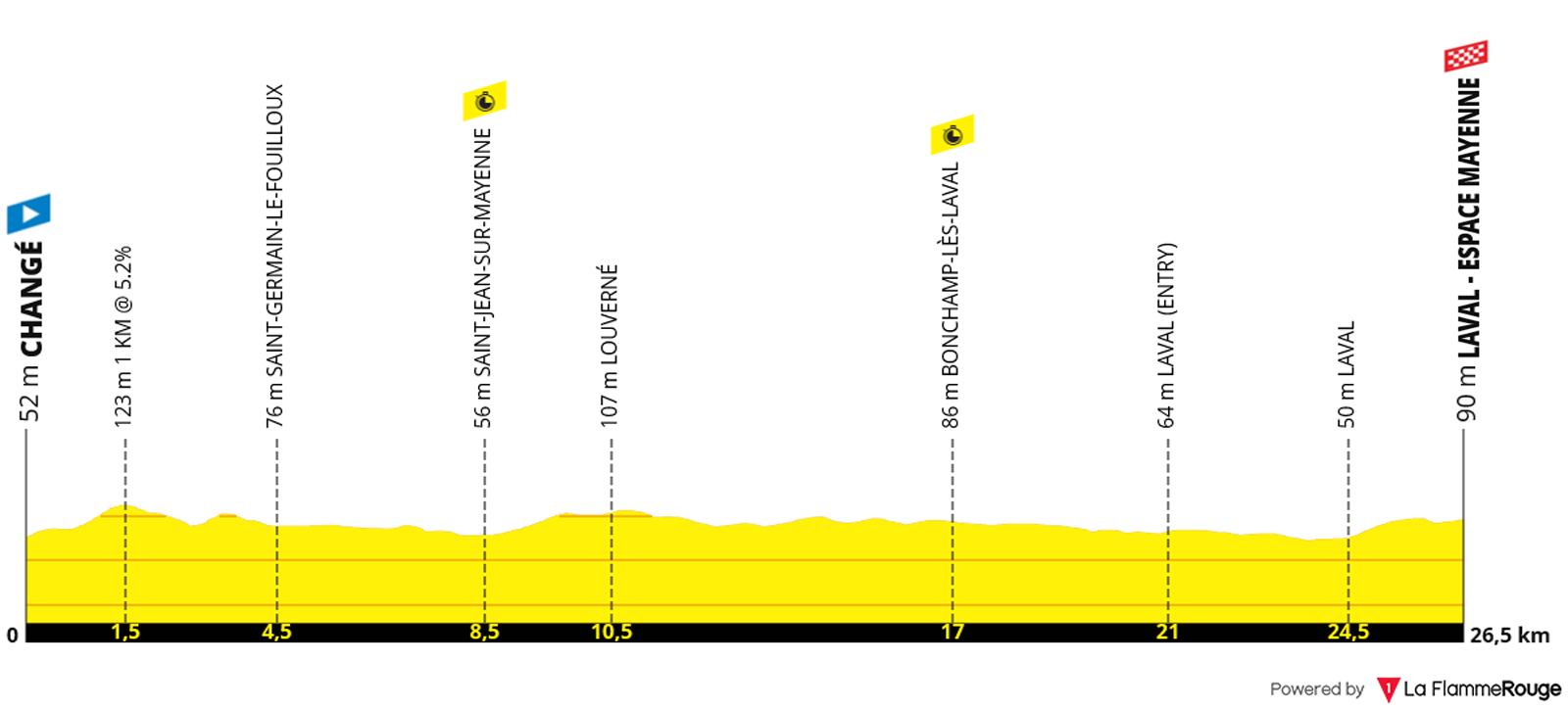 Perfil Etapa 05 - Tour de Francia 2021 - Contrareloj