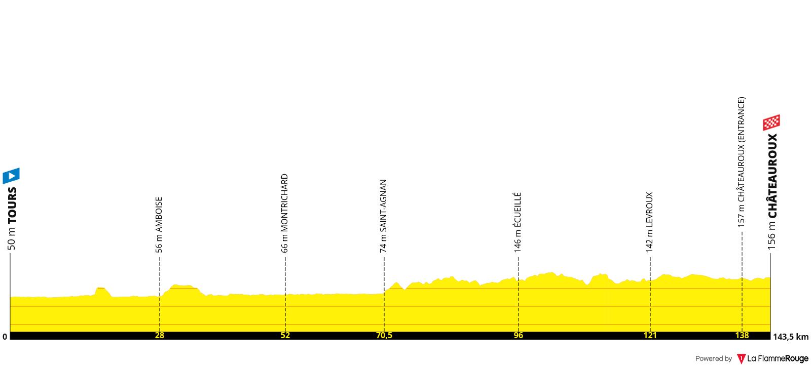 Etapa 06 - Tour de Francia 2021