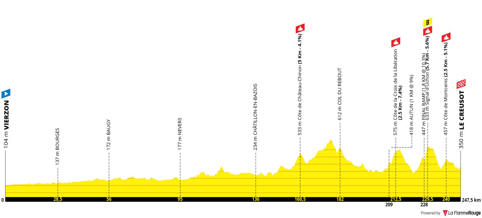 Etapa 07 - Tour de Francia 2021