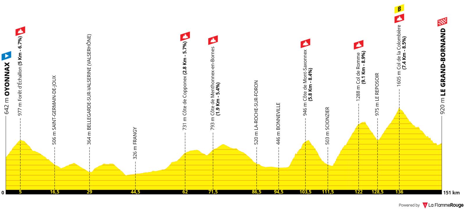 Etapa 08 - Tour de Francia 2021