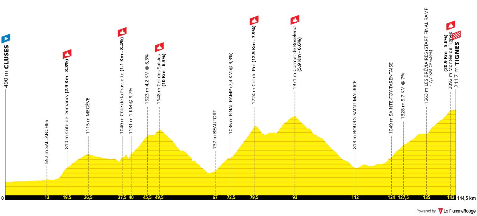 Etapa 09 - Tour de Francia 2021