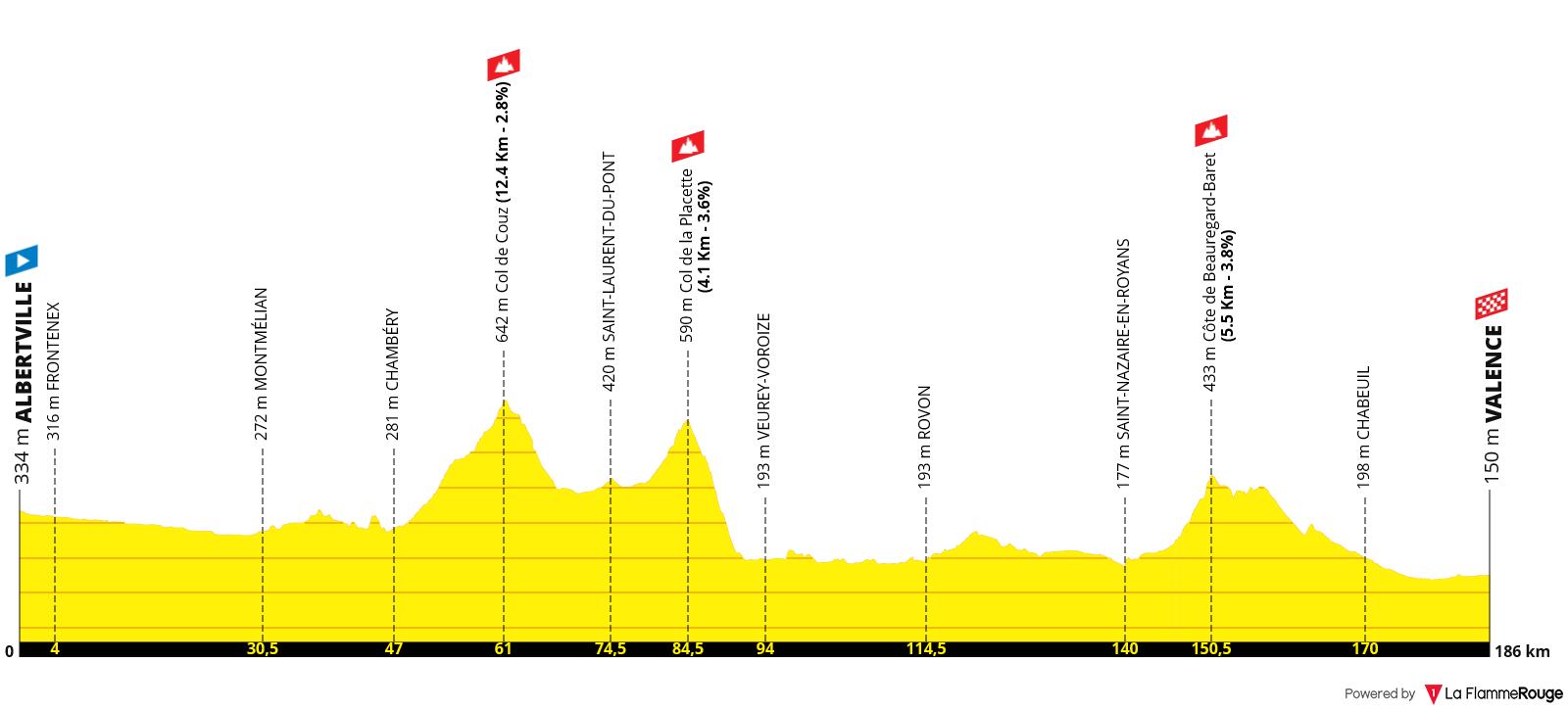 Etapa 10 - Tour de Francia 2021