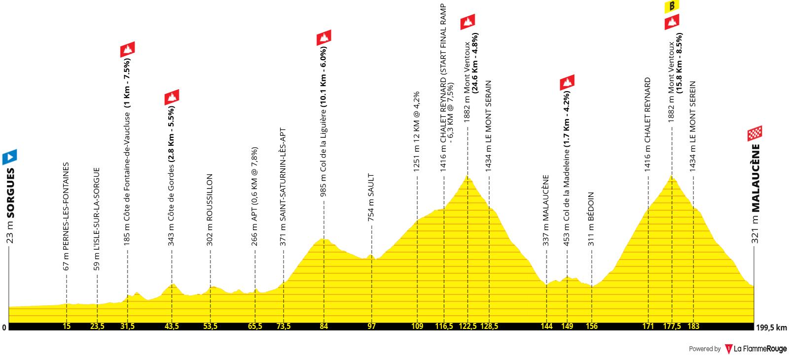 Etapa 11 - Tour de Francia 2021 Ventoux