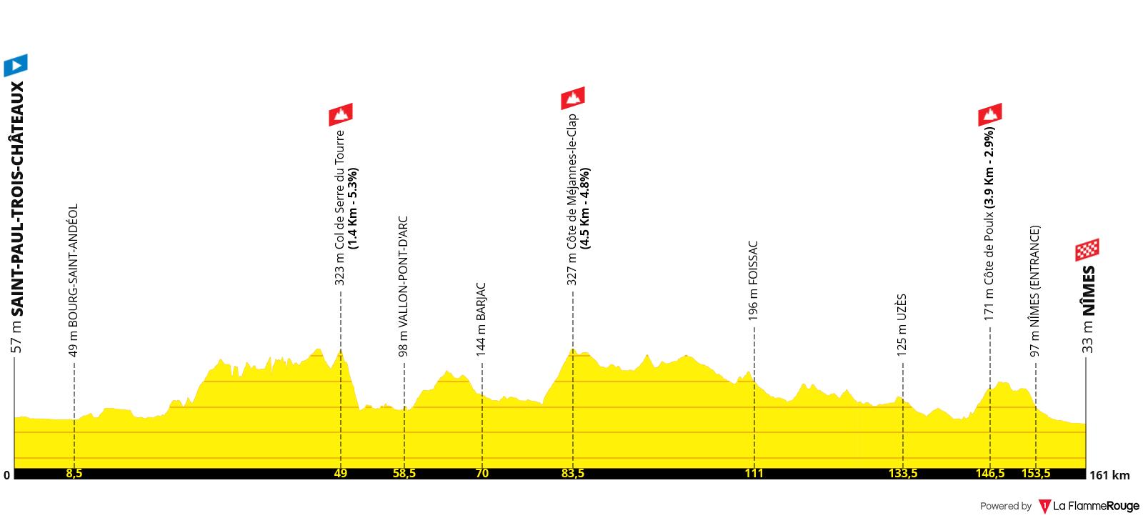 Etapa 12 - Tour de Francia 2021