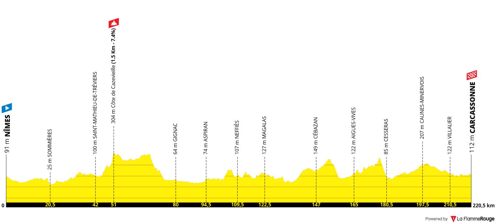 Etapa 13 - Tour de Francia 2021