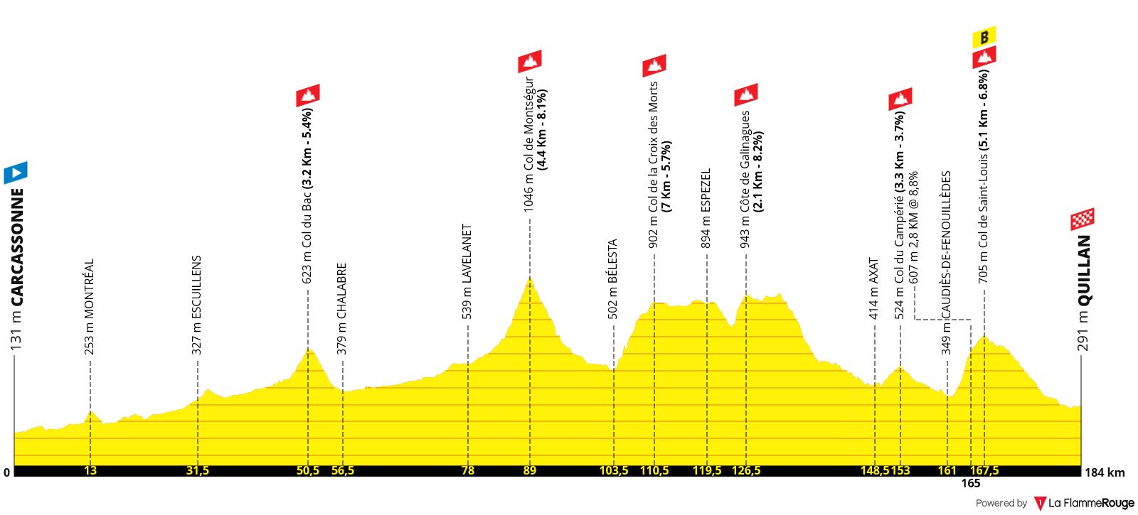 Etapa 14 - Tour de Francia 2021