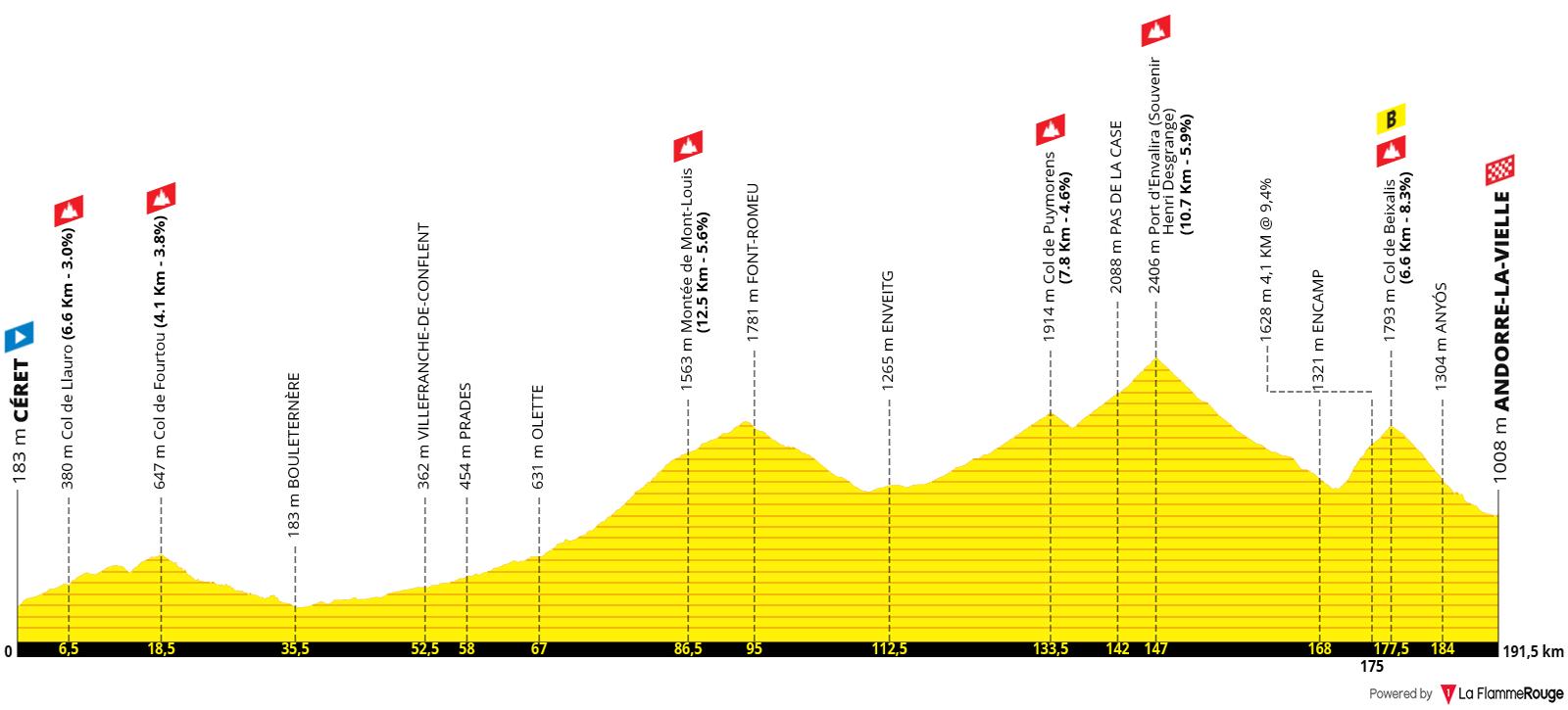 Etapa 15 - Tour de Francia 2021