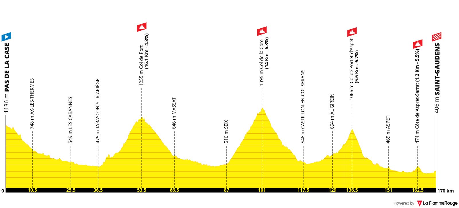 Etapa 16 - Tour de Francia 2021