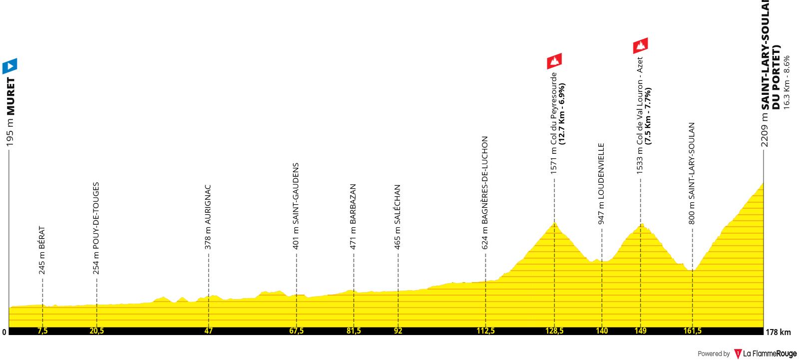 Etapa 17 - Tour de Francia 2021