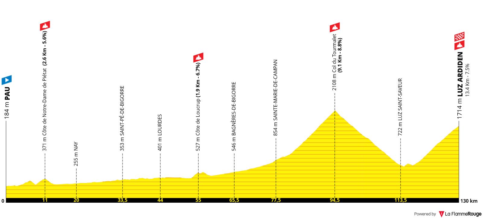 Etapa 18 - Tour de Francia 2021