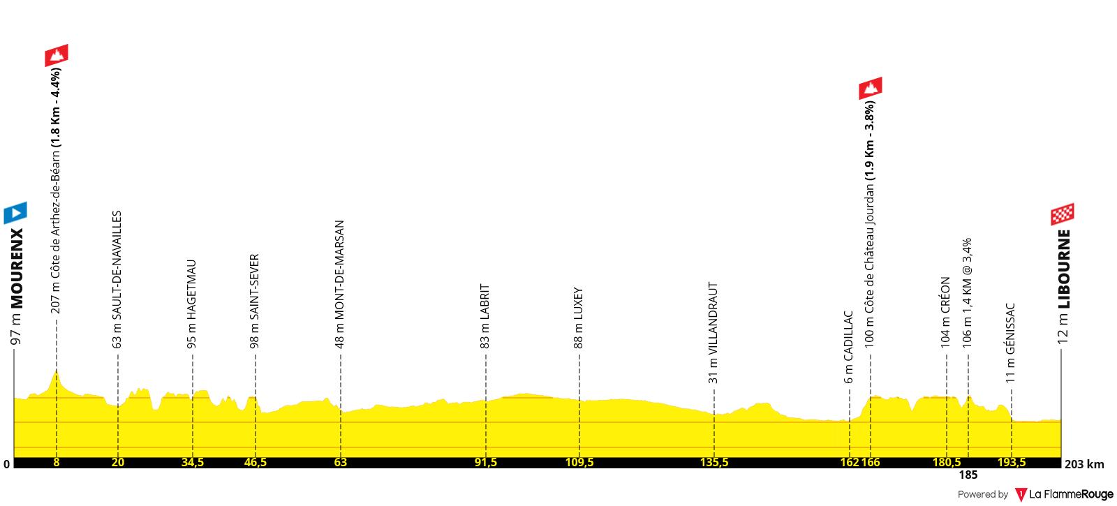 Etapa 19 - Tour de Francia 2021