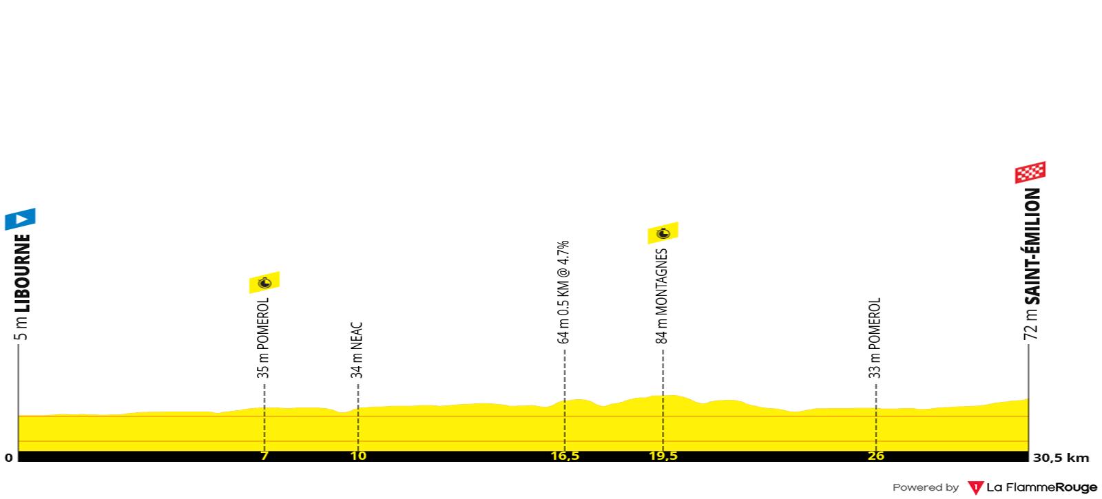 Perfil Etapa 20 - Tour de Francia 2021 - Contrareloj