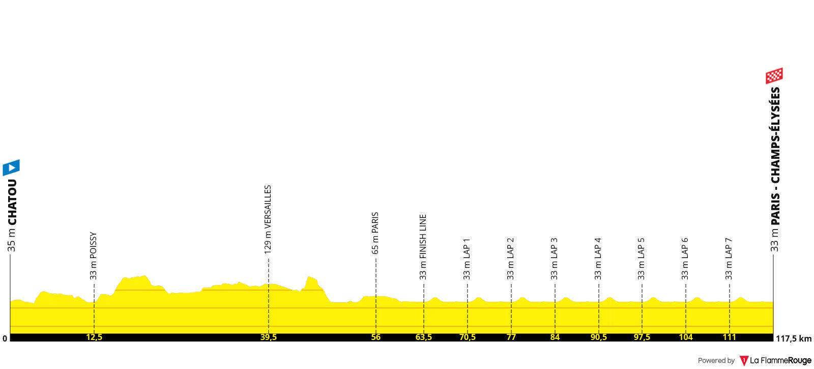 Etapa 21 - Tour de Francia 2021