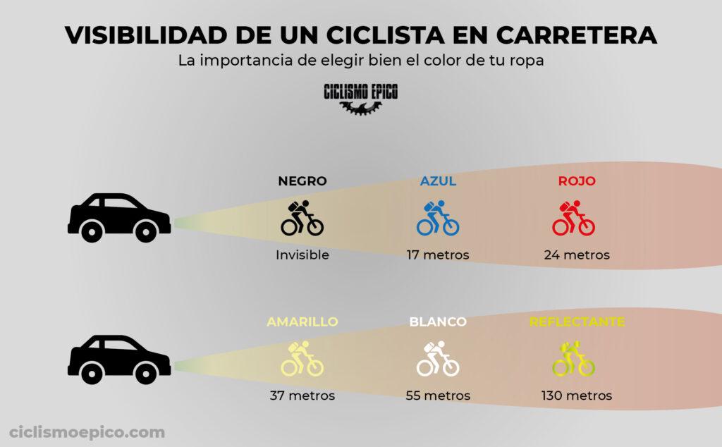 visibilidad ciclista carretera color de ropa