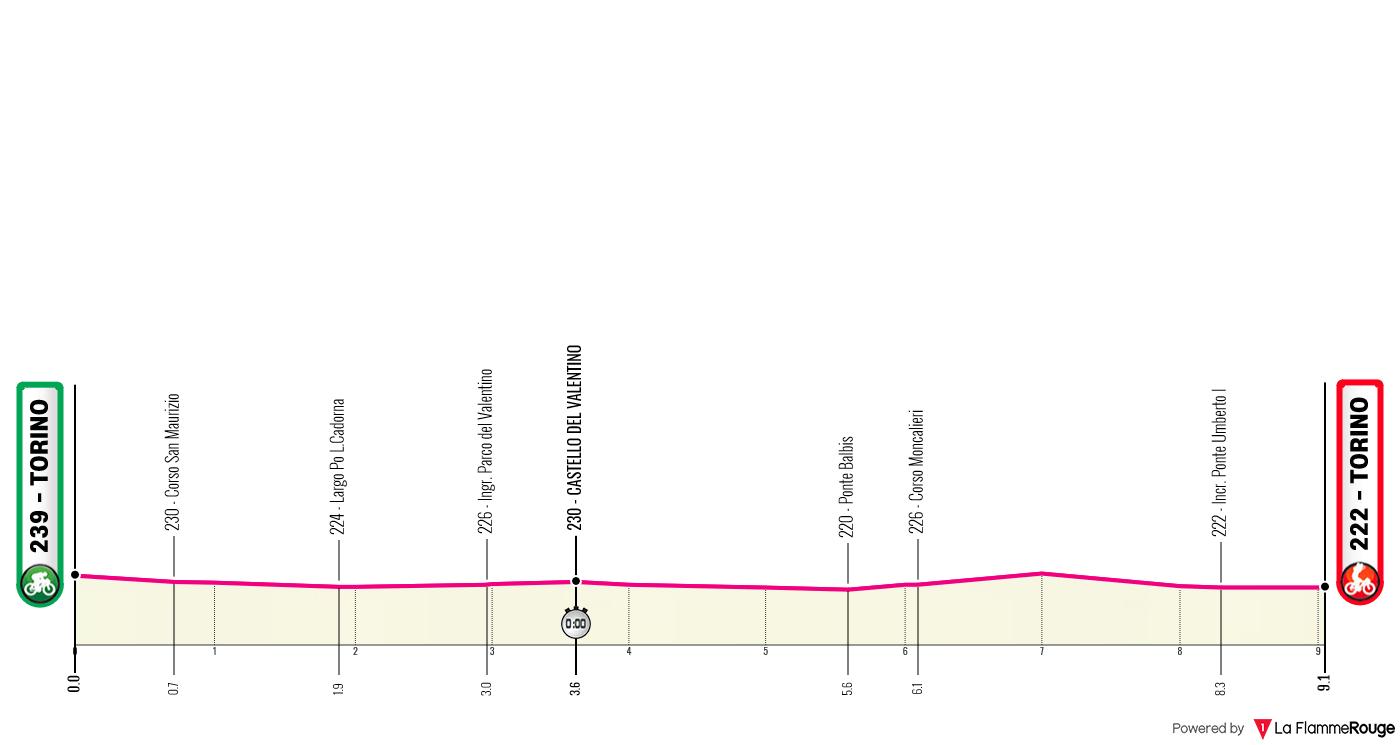 Etapa 1 - Giro de Italia 2021 - Ciclismo Epico - CRI