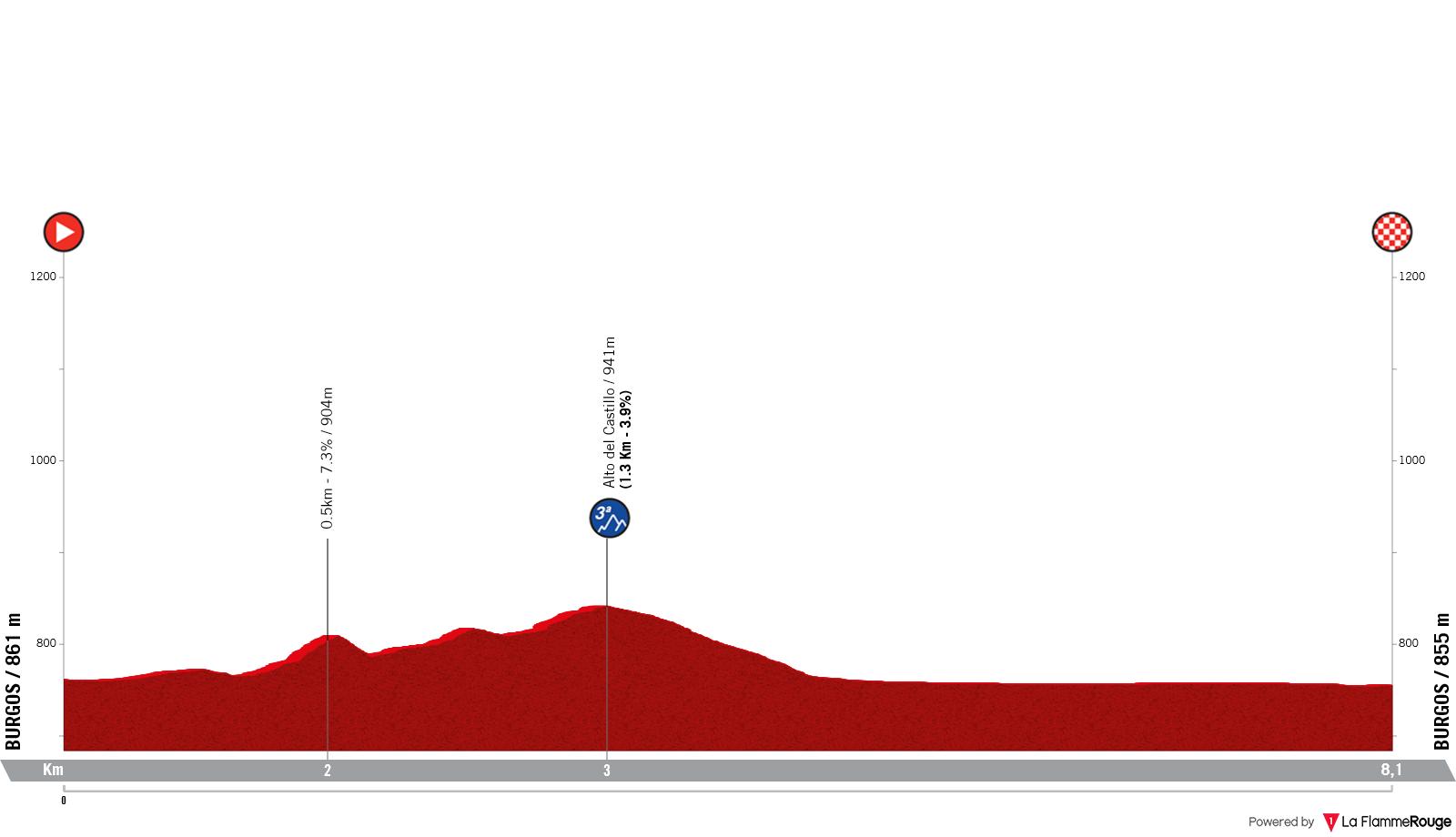 Etapa 1 - Vuelta España 2021 - Burgos. Catedral VIII Centenario 2021 - Catedral