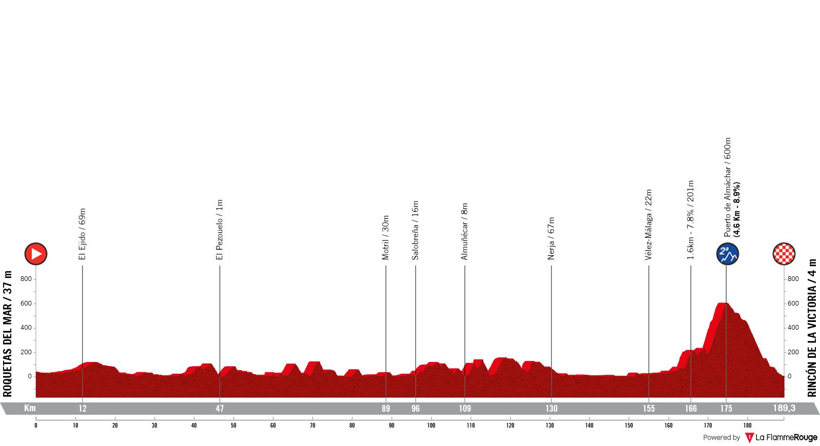 Etapa 10 - Vuelta España 2021 - km Roquetas de Mar Rincón de la Victoria