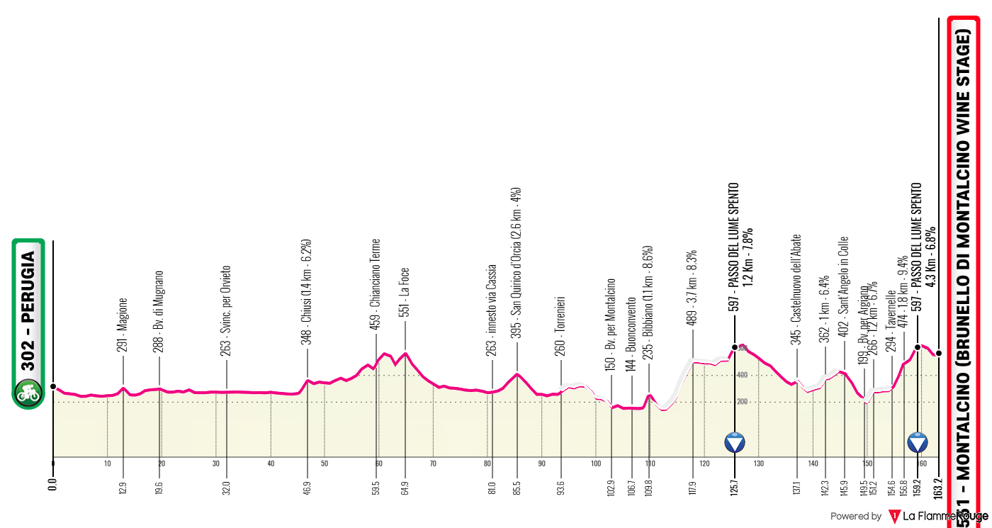 Etapa 11 - Giro de Italia 2021 - Ciclismo Epico