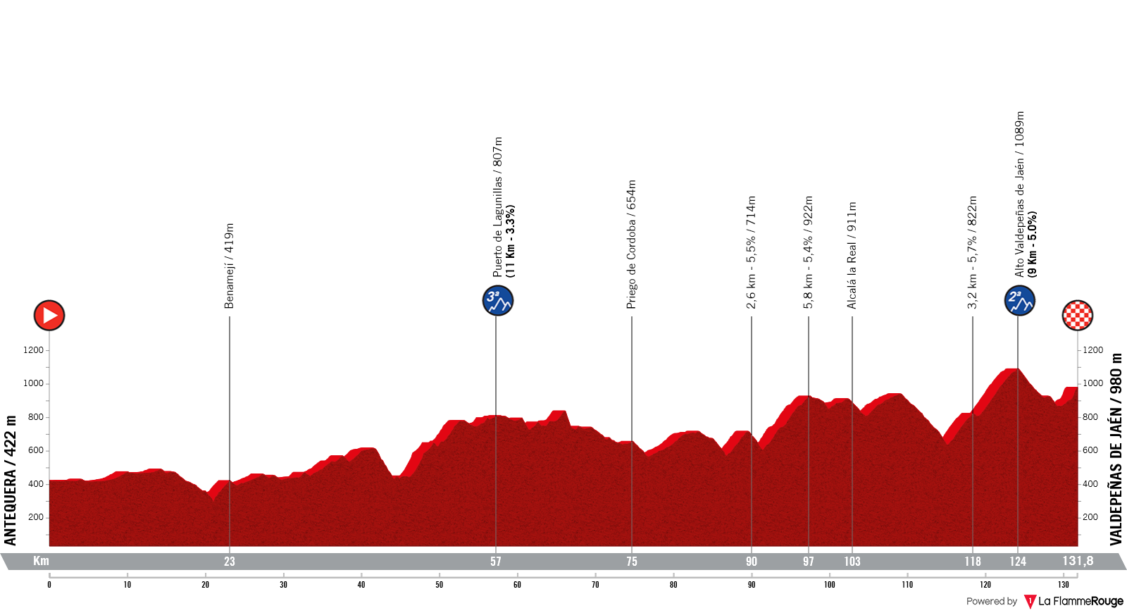 Etapa 11 - Vuelta España 2021 - Antequera Valdepeñas de Jaén