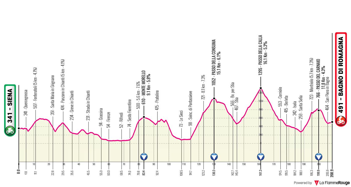Etapa 12 - Giro de Italia 2021 - Ciclismo Epico